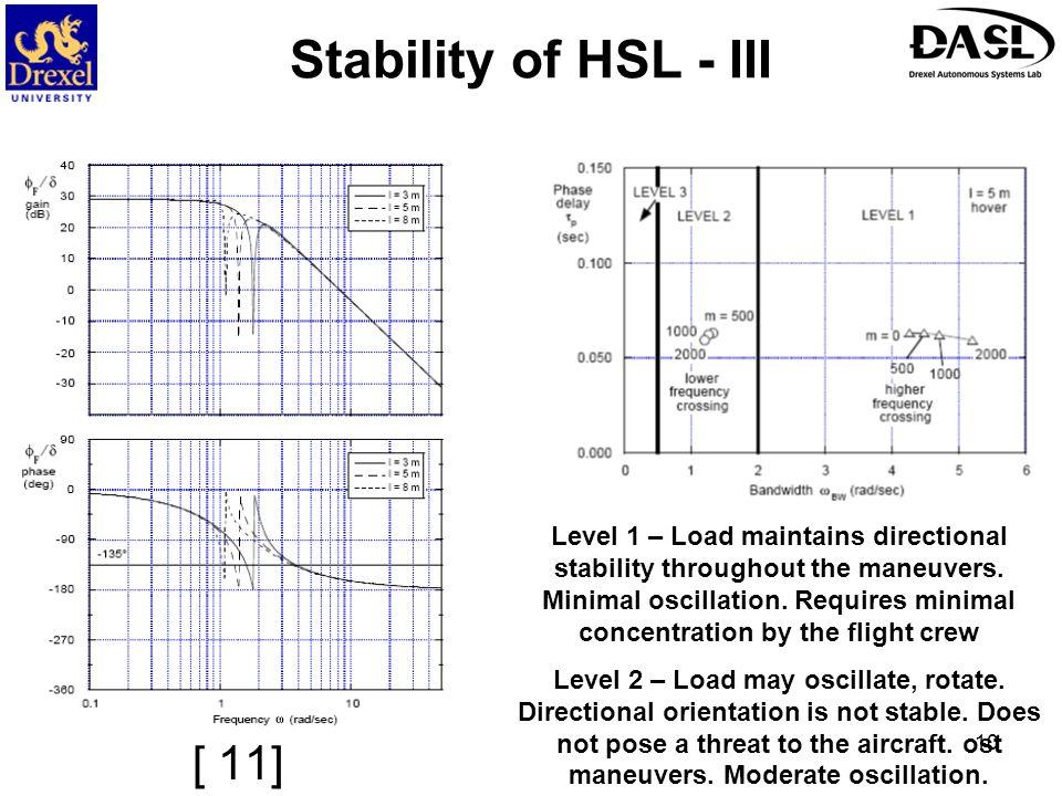 Stability of HSL - III [ 11]